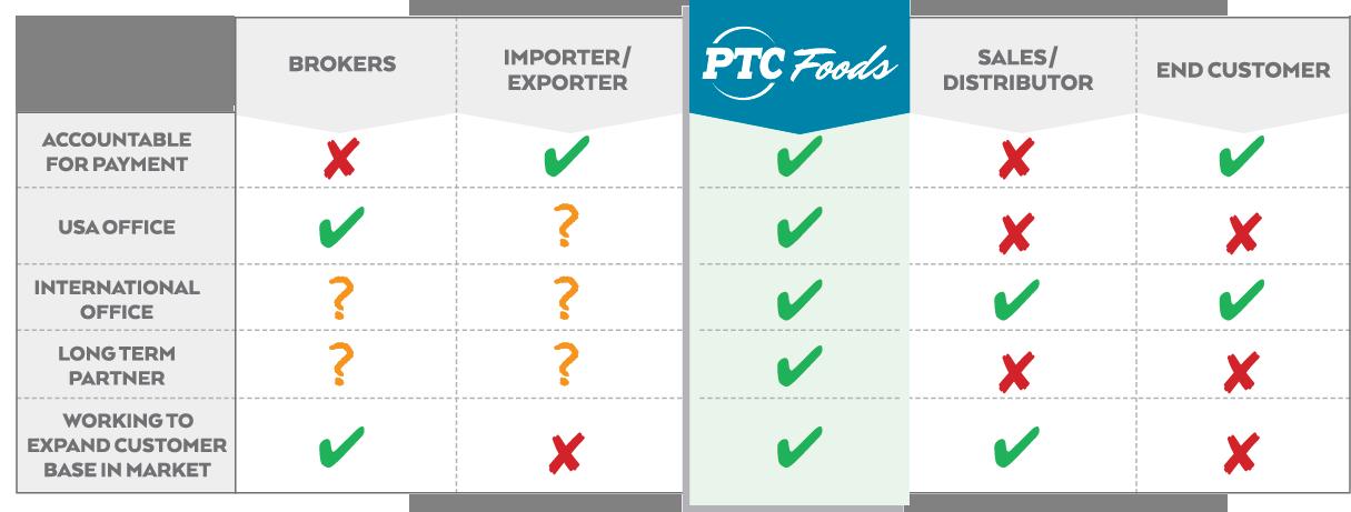 PTC Foods | Korea Food Ingredients